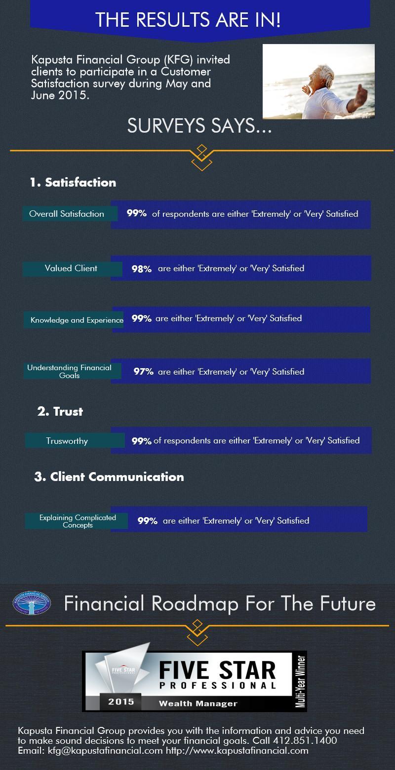 2015 Customer Satisfaction Survey Infographic